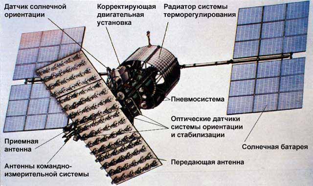 Под конец своего существования в Советском Союзе предлагался проект запуска очень больших спутников на...