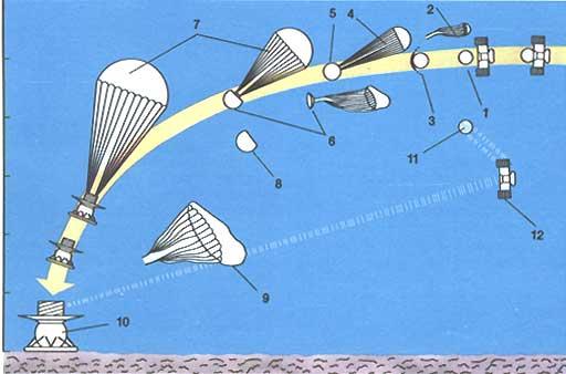 Схема посадки СА АМС «